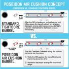 Poseidon air cushion pistol barrel 84mm